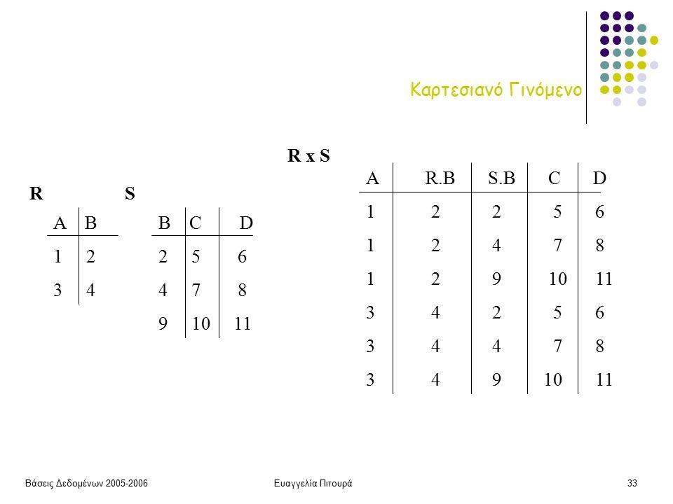 Βάσεις Δεδομένων 2005-2006Ευαγγελία Πιτουρά33 Καρτεσιανό Γινόμενο Α Β 1 2 3 4 B C D 2 5 6 4 7 8 9 10 11 RS R x S A R.B S.B C D 1 2 2 5 6 1 2 4 7 8 1 2 9 10 11 3 4 2 5 6 3 4 4 7 8 3 4 9 10 11