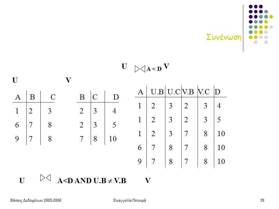 Βάσεις Δεδομένων 2005-2006Ευαγγελία Πιτουρά39 Συνένωση B C D 2 3 4 2 3 5 7 8 10 UV Α Β C 1 2 3 6 7 8 9 7 8 U A < D V A U.B U.C V.B V.C D 1 2 3 2 3 4 1 2 3 2 3 5 1 2 3 7 8 10 6 7 8 7 8 10 9 7 8 7 8 10 U A<D AND U.B  V.B V