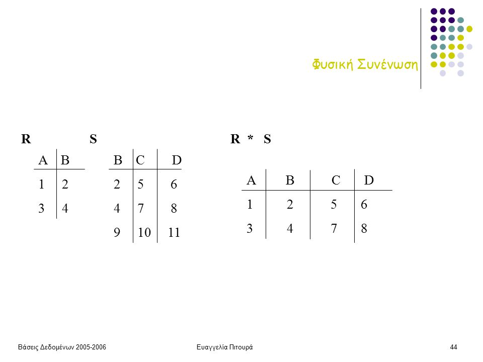 Βάσεις Δεδομένων 2005-2006Ευαγγελία Πιτουρά44 Φυσική Συνένωση Α Β 1 2 3 4 B C D 2 5 6 4 7 8 9 10 11 RSR * S A B C D 1 2 5 6 3 4 7 8