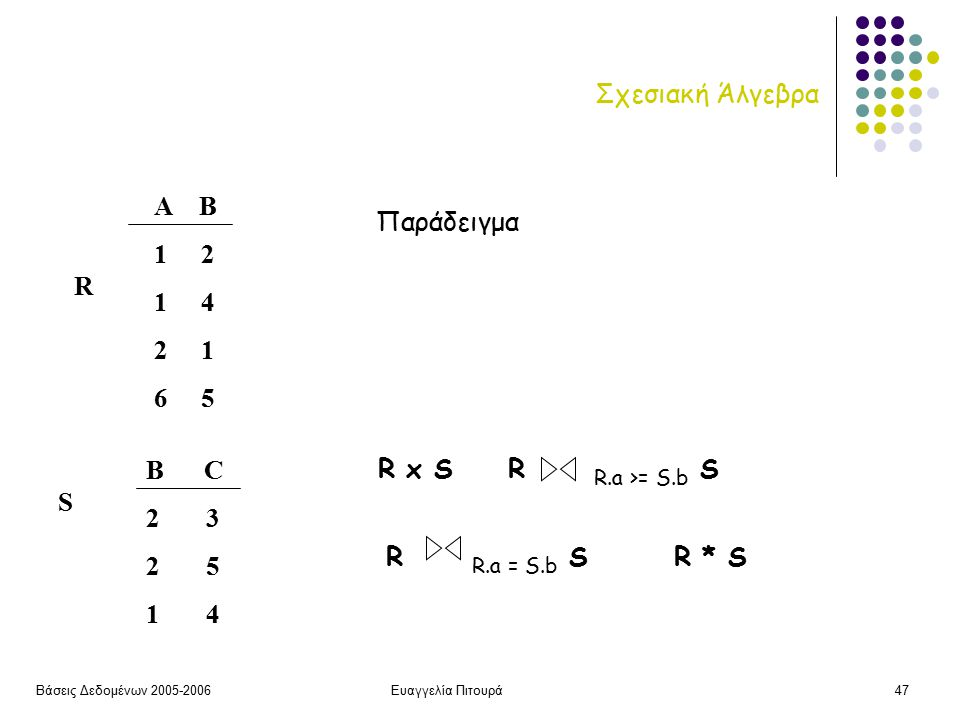 Βάσεις Δεδομένων 2005-2006Ευαγγελία Πιτουρά47 Σχεσιακή Άλγεβρα Α Β 1 2 1 4 2 1 6 5 R B C 2 3 2 5 1 4 S R x S R R.a >= S.b S R R.a = S.b SR * S Παράδειγμα