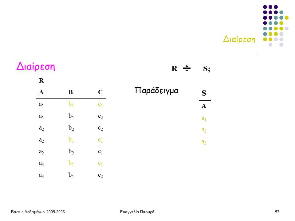 Βάσεις Δεδομένων 2005-2006Ευαγγελία Πιτουρά57 Διαίρεση R S; RABCa1b1c1a1b1c2a2b2c2a2b1c1a2b2c1a3b1c1a3b1c2RABCa1b1c1a1b1c2a2b2c2a2b1c1a2b2c1a3b1c1a3b1c2 SAa1a2a3SAa1a2a3 Παράδειγμα