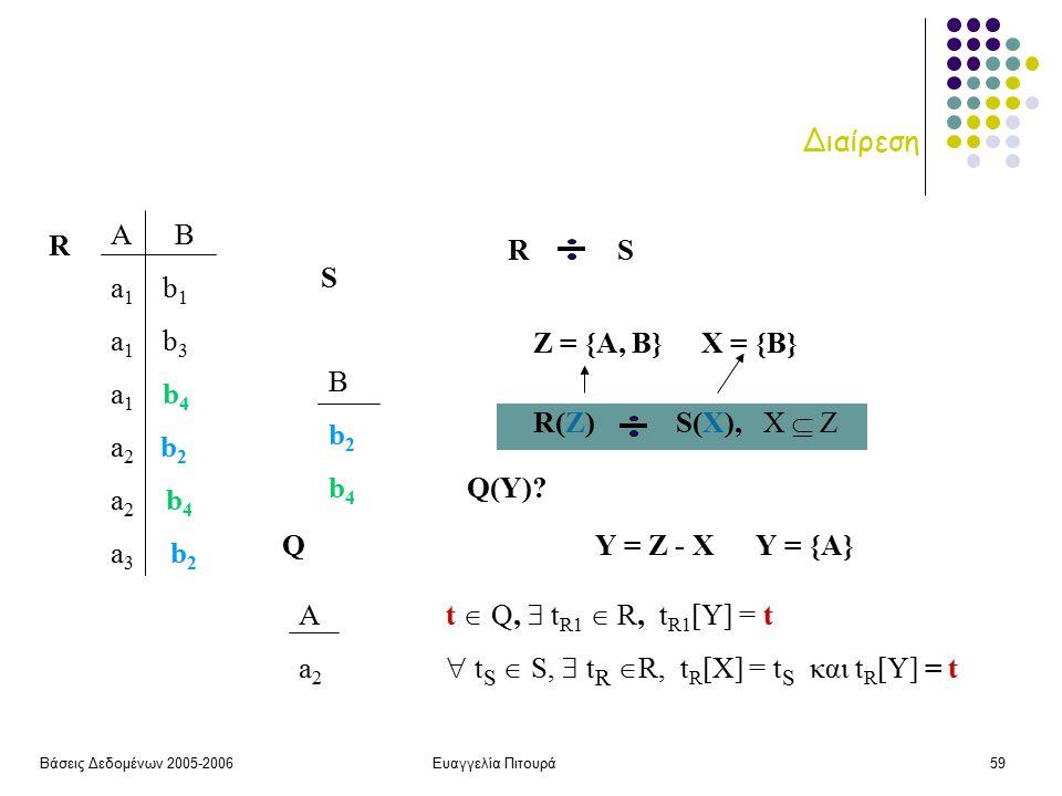 Βάσεις Δεδομένων 2005-2006Ευαγγελία Πιτουρά59 Διαίρεση S Bb2b4Bb2b4 R A B a 1 b 1 a 1 b 3 a 1 b 4 a 2 b 2 a 2 b 4 a 3 b 2 Q(Υ).