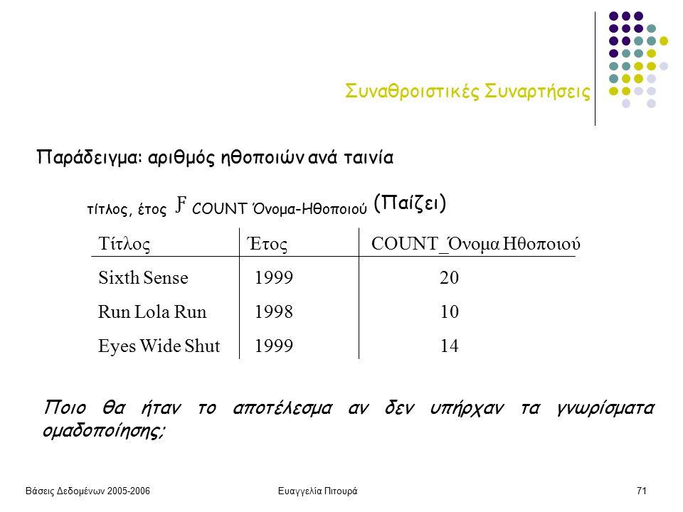 Βάσεις Δεδομένων 2005-2006Ευαγγελία Πιτουρά71 Συναθροιστικές Συναρτήσεις Παράδειγμα: αριθμός ηθοποιών ανά ταινία τίτλος, έτος Ƒ COUNT Όνομα-Ηθοποιού (Παίζει) Τίτλος Έτος COUNT_Όνομα Ηθοποιού Sixth Sense 199920 Run Lola Run 199810 Eyes Wide Shut 199914 Ποιο θα ήταν το αποτέλεσμα αν δεν υπήρχαν τα γνωρίσματα ομαδοποίησης;