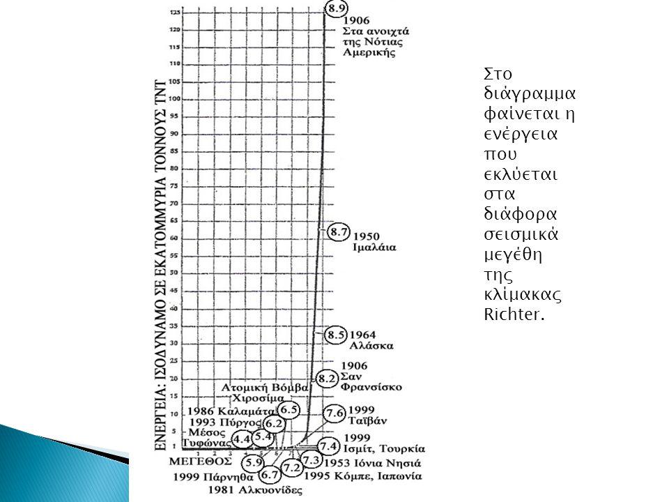 Στο διάγραμμα φαίνεται η ενέργεια που εκλύεται στα διάφορα σεισμικά μεγέθη της κλίμακας Richter.