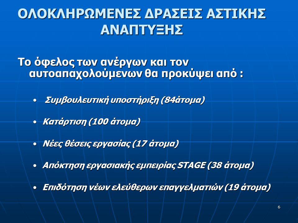 6 ΟΛΟΚΛΗΡΩΜΕΝΕΣ ΔΡΑΣΕΙΣ ΑΣΤΙΚΗΣ ΑΝΑΠΤΥΞΗΣ Το όφελος των ανέργων και τον αυτοαπαχολούμενων θα προκύψει από : Συμβουλευτική υποστήριξη (84άτομα) ΚατάρτισηΚατάρτιση (100 άτομα) ΝέεςΝέες θέσεις εργασίας (17 άτομα) ΑπόκτησηΑπόκτηση εργασιακής εμπειρίας STAGE (38 άτομα) ΕπιδότησηΕπιδότηση νέων ελεύθερων επαγγελματιών (19 άτομα)