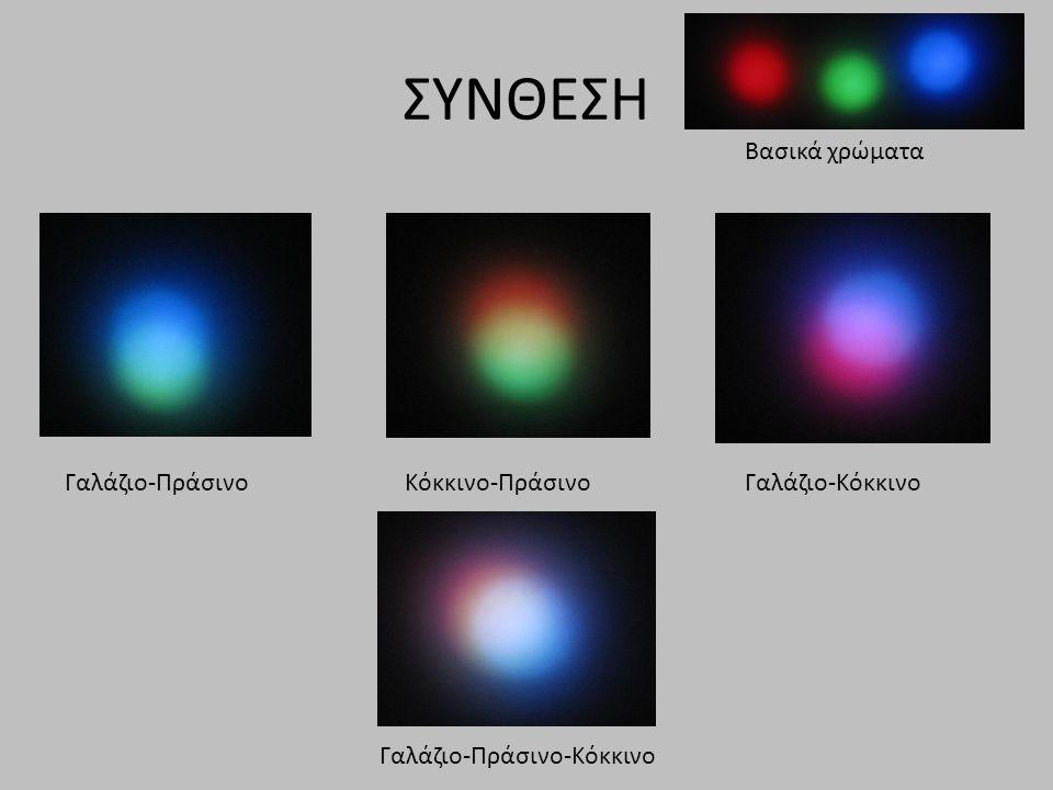 ΣΥΝΘΕΣΗ Βασικά χρώματα Γαλάζιο-ΠράσινοΚόκκινο-ΠράσινοΓαλάζιο-Κόκκινο Γαλάζιο-Πράσινο-Κόκκινο