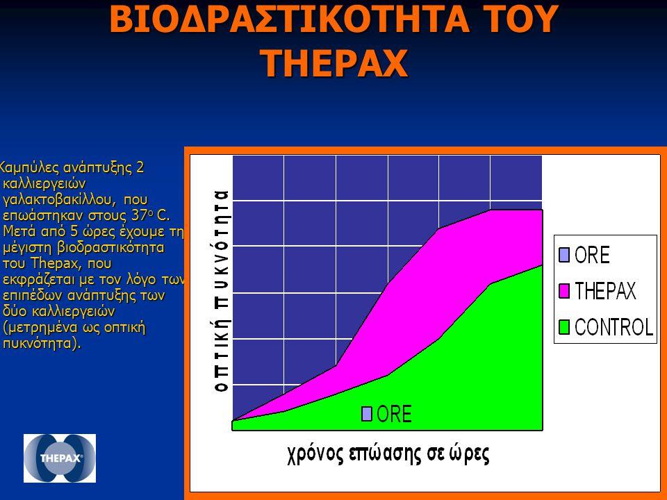 ΒΙΟΔΡΑΣΤΙΚΟΤΗΤΑ ΤΟΥ THEPAX Καμπύλες ανάπτυξης 2 καλλιεργειών γαλακτοβακίλλου, που επωάστηκαν στους 37 ο C. Μετά από 5 ώρες έχουμε τη μέγιστη βιοδραστι