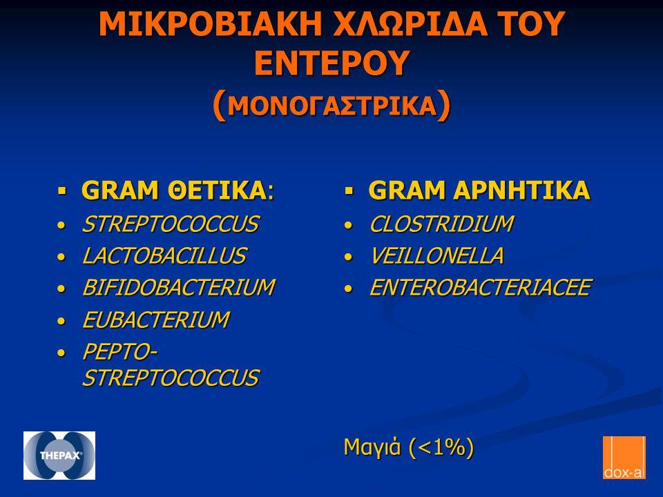 ΜΙΚΡΟΒΙΑΚΗ ΧΛΩΡΙΔΑ ΤΟΥ ΕΝΤΕΡΟΥ ( ΜΟΝΟΓΑΣΤΡΙΚΑ )  GRAM ΘΕΤΙΚΑ: STREPTOCOCCUS STREPTOCOCCUS LACTOBACILLUS LACTOBACILLUS BIFIDOBACTERIUM BIFIDOBACTERIUM