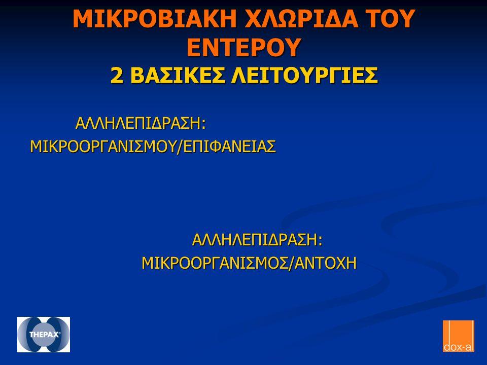 ΜΙΚΡΟΒΙΑΚΗ ΧΛΩΡΙΔΑ ΤΟΥ ΕΝΤΕΡΟΥ 2 ΒΑΣΙΚΕΣ ΛΕΙΤΟΥΡΓΙΕΣ ΑΛΛΗΛΕΠΙΔΡΑΣΗ: ΑΛΛΗΛΕΠΙΔΡΑΣΗ:ΜΙΚΡΟΟΡΓΑΝΙΣΜΟΥ/ΕΠΙΦΑΝΕΙΑΣ ΜΙΚΡΟΟΡΓΑΝΙΣΜΟΣ/ΑΝΤΟΧΗ ΜΙΚΡΟΟΡΓΑΝΙΣΜΟΣ/ΑΝ