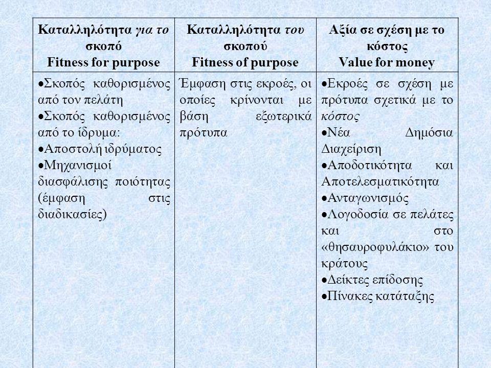 Καταλληλότητα για το σκοπό Fitness for purpose Καταλληλότητα του σκοπού Fitness of purpose Αξία σε σχέση με το κόστος Value for money  Σκοπός καθορισμένος από τον πελάτη  Σκοπός καθορισμένος από το ίδρυμα:  Αποστολή ιδρύματος  Μηχανισμοί διασφάλισης ποιότητας (έμφαση στις διαδικασίες) Έμφαση στις εκροές, οι οποίες κρίνονται με βάση εξωτερικά πρότυπα  Εκροές σε σχέση με πρότυπα σχετικά με το κόστος  Νέα Δημόσια Διαχείριση  Αποδοτικότητα και Αποτελεσματικότητα  Ανταγωνισμός  Λογοδοσία σε πελάτες και στο «θησαυροφυλάκιο» του κράτους  Δείκτες επίδοσης  Πίνακες κατάταξης