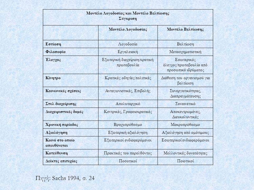 Μοντέλο Λογοδοσίας και Μοντέλο Βελτίωσης Σύγκριση Μοντέλο ΛογοδοσίαςΜοντέλο Βελτίωσης ΕστίασηΛογοδοσίαΒελτίωση ΦιλοσοφίαΕργαλειακήΜετασχηματιστική ΈλεγχοςΕξωτερική διαχείριση/κρατική πρωτοβουλία Εσωτερικός έλεγχος/πρωτοβουλία από προσωπικό ιδρύματος ΚίνητροΚρατικές οδηγίες/πολιτικέςΔιάθεση του οργανισμού για βελτίωση Κοινωνικές σχέσειςΑνταγωνιστικές, ΕπιβολήςΣυνεργατικότητας, Διαπραγμάτευσης Στυλ διαχείρισηςΑπολυταρχικόΣυναινετικό Διαχειριστικές δομέςΚεντρικές, ΓραφειοκρατικέςΑποκεντρωμένες, Διευκολυντικές Χρονική περίοδοςΒραχυπρόθεσμοΜακροπρόθεσμο ΑξιολόγησηΕξωτερική αξιολόγησηΑξιολόγηση από ομότιμους Κοινό στο οποίο απευθύνεται Εξωτερικοί ενδιαφερόμενοιΕσωτερικοί ενδιαφερόμενοι ΚατεύθυνσηΠρακτικές του παρελθόντοςΜελλοντικές δυνατότητες Δείκτες επιτυχίαςΠοσοτικοίΠοιοτικοί Πηγή: Sachs 1994, σ.