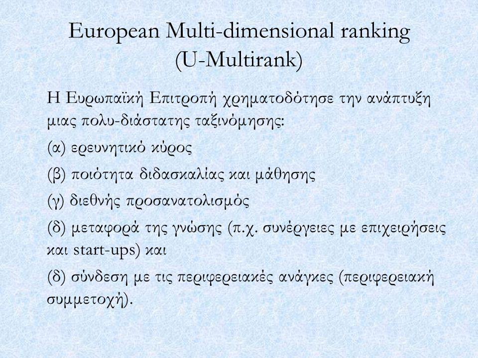 European Multi-dimensional ranking (U-Multirank) Η Ευρωπαϊκή Επιτροπή χρηματοδότησε την ανάπτυξη μιας πολυ-διάστατης ταξινόμησης: (α) ερευνητικό κύρος (β) ποιότητα διδασκαλίας και μάθησης (γ) διεθνής προσανατολισμός (δ) μεταφορά της γνώσης (π.χ.