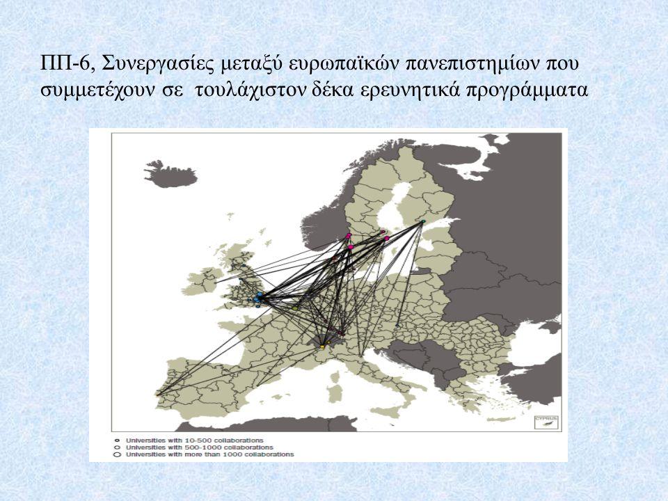 ΠΠ-6, Συνεργασίες μεταξύ ευρωπαϊκών πανεπιστημίων που συμμετέχουν σε τουλάχιστον δέκα ερευνητικά προγράμματα