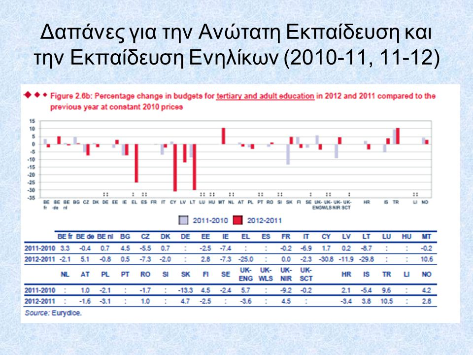 Δαπάνες για την Ανώτατη Εκπαίδευση και την Εκπαίδευση Ενηλίκων (2010-11, 11-12)