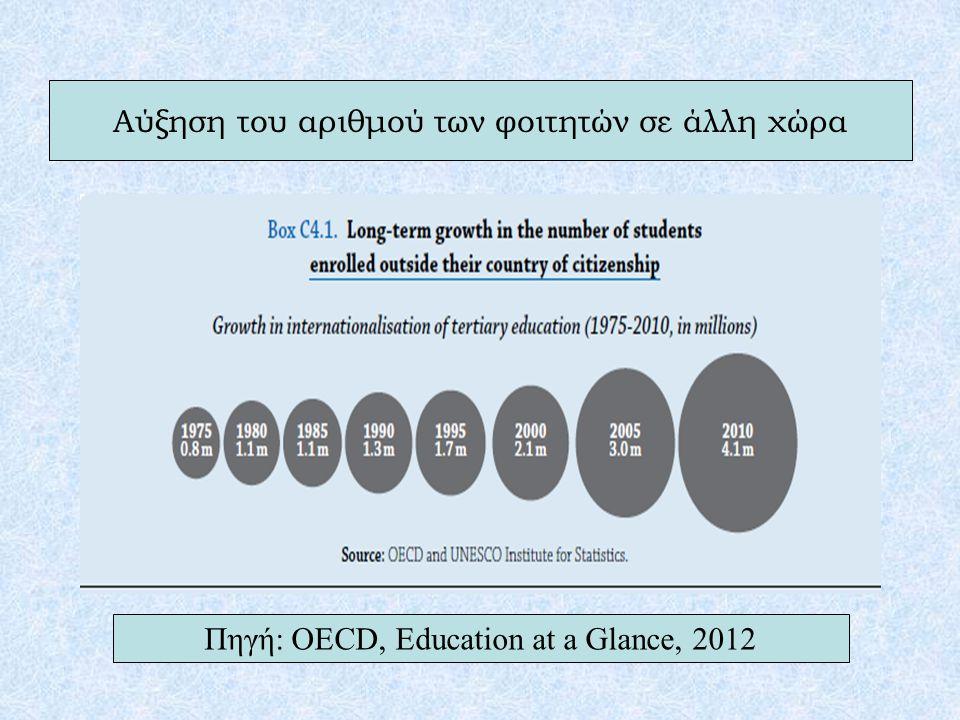 Αύξηση του αριθμού των φοιτητών σε άλλη χώρα Πηγή: OECD, Education at a Glance, 2012