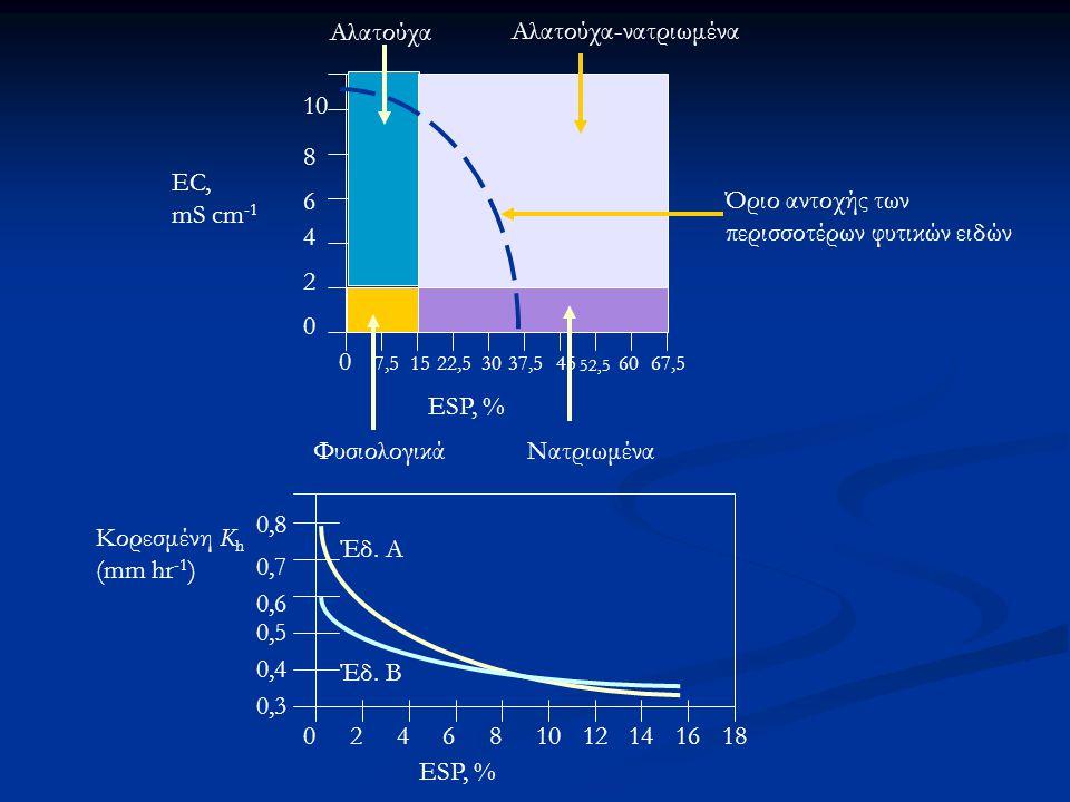 ESP, % 10 8 6 4 2 0 0 7,51522,53037,545 52,5 6067,5 EC, mS cm -1 ΦυσιολογικάΝατριωμένα Αλατούχα Αλατούχα-νατριωμένα Όριο αντοχής των περισσοτέρων φυτικών ειδών ESP, % 0,8 0,7 0,6 0,5 0,4 0,3 024681012141618 Κορεσμένη K h (mm hr -1 ) Έδ.