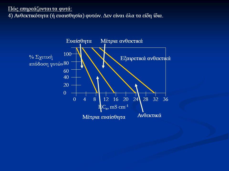 EC e, mS cm -1 100 80 60 40 20 0 04812162024283236 % Σχετική απόδοση φυτών Πώς επηρεάζονται τα φυτά: 4) Ανθεκτικότητα (ή ευαισθησία) φυτών.