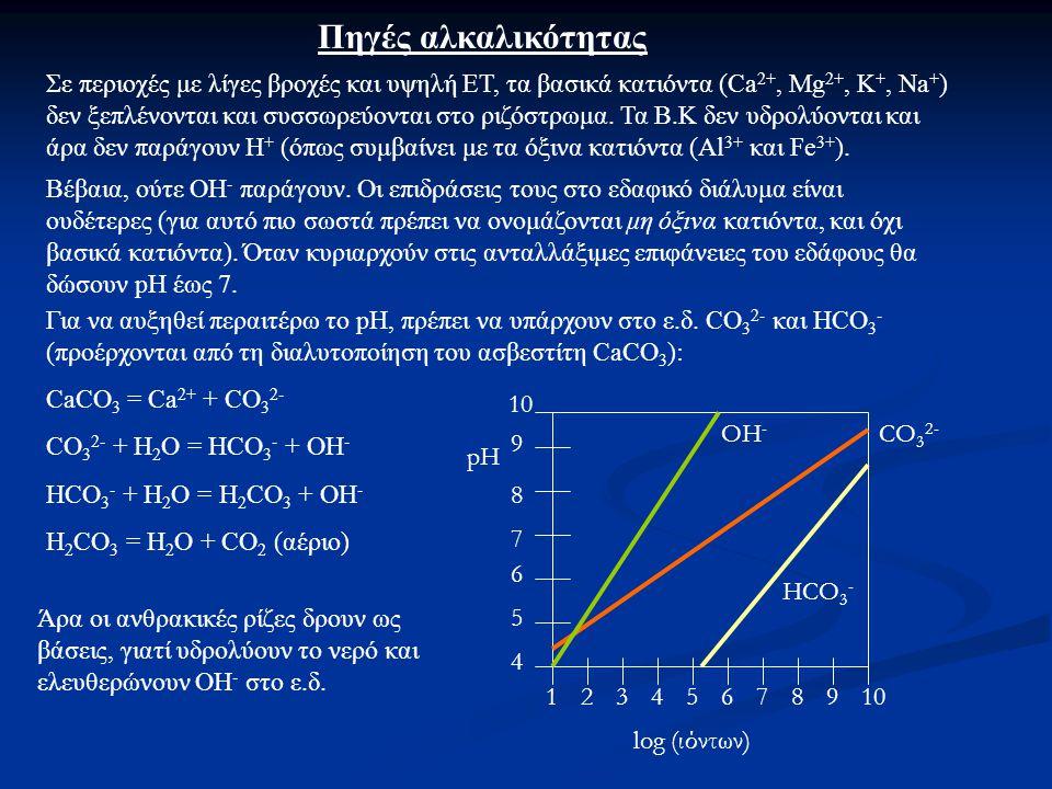 Πηγές αλκαλικότητας Σε περιοχές με λίγες βροχές και υψηλή ΕΤ, τα βασικά κατιόντα (Ca 2+, Mg 2+, K +, Na + ) δεν ξεπλένονται και συσσωρεύονται στο ριζόστρωμα.