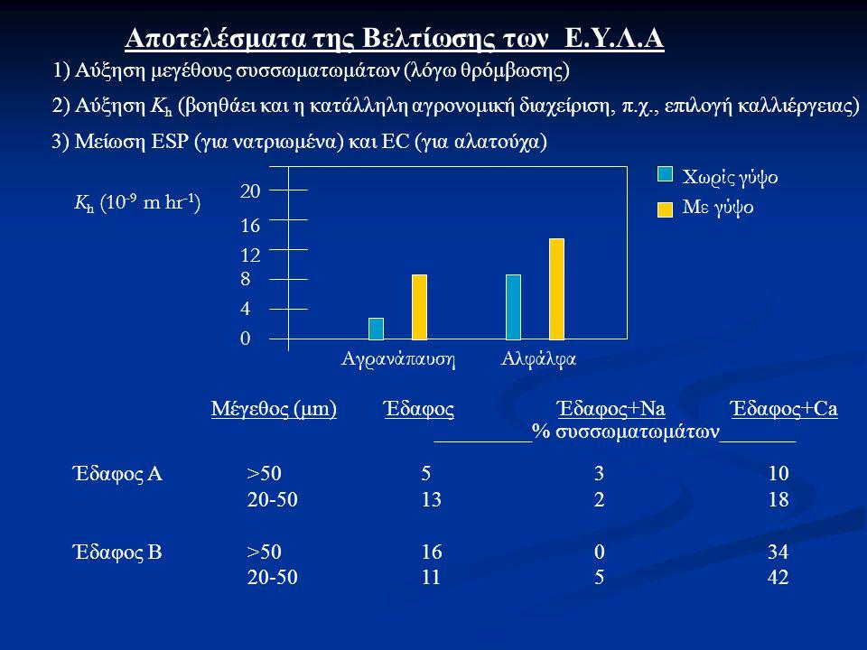 Αποτελέσματα της Βελτίωσης των Ε.Υ.Λ.Α 1) Αύξηση μεγέθους συσσωματωμάτων (λόγω θρόμβωσης) 2) Αύξηση Κ h (βοηθάει και η κατάλληλη αγρονομική διαχείριση, π.χ., επιλογή καλλιέργειας) 3) Μείωση ESP (για νατριωμένα) και EC (για αλατούχα) Αγρανάπαυση 0 20 16 12 8 4 K h (10 -9 m hr -1 ) Αλφάλφα Χωρίς γύψο Με γύψο Μέγεθος (μm)ΈδαφοςΈδαφος+NaΈδαφος+Ca _________% συσσωματωμάτων_______ Έδαφος Α>505310 20-5013218 Έδαφος Β >5016034 20-5011542