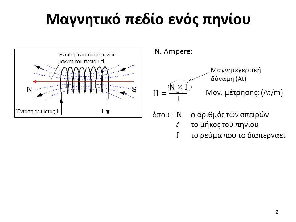 Μαγνητικό πεδίο ενός πηνίου 2 Ένταση αναπτυσσόμενου μαγνητικού πεδίου Η Ένταση ρεύματος ΙΙ ΝS Μαγνητεγερτική δύναμη (At) Μον. μέτρησης: (At/m) Ν. Ampe