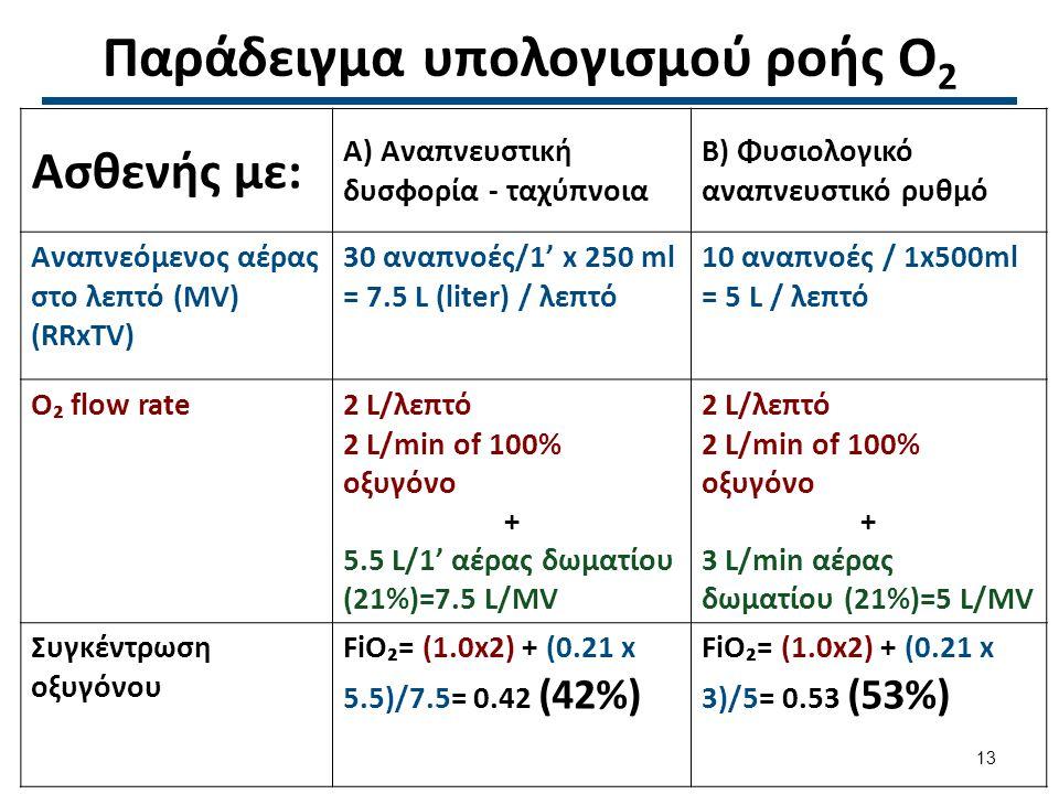 Παράδειγμα υπολογισμού ροής Ο 2 Ασθενής με: Α) Αναπνευστική δυσφορία - ταχύπνοια Β) Φυσιολογικό αναπνευστικό ρυθμό Αναπνεόμενος αέρας στο λεπτό (MV) (RRxTV) 30 αναπνοές/1' x 250 ml = 7.5 L (liter) / λεπτό 10 αναπνοές / 1x500ml = 5 L / λεπτό O₂ flow rate2 L/λεπτό 2 L/min of 100% οξυγόνο + 5.5 L/1' αέρας δωματίου (21%)=7.5 L/MV 2 L/λεπτό 2 L/min of 100% οξυγόνο + 3 L/min αέρας δωματίου (21%)=5 L/MV Συγκέντρωση οξυγόνου FiO₂= (1.0x2) + (0.21 x 5.5)/7.5= 0.42 (42%) FiO₂= (1.0x2) + (0.21 x 3)/5= 0.53 (53%) 13