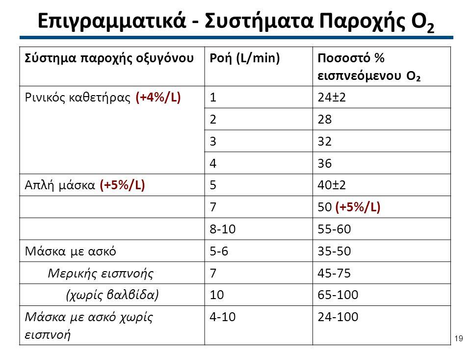 Επιγραμματικά - Συστήματα Παροχής Ο 2 Σύστημα παροχής οξυγόνουΡοή (L/min)Ποσοστό % εισπνεόμενου O₂ Ρινικός καθετήρας (+4%/L)124±2 228 332 436 Απλή μάσκα (+5%/L)540±2 750 (+5%/L) 8-1055-60 Μάσκα με ασκό5-635-50 Μερικής εισπνοής745-75 (χωρίς βαλβίδα)1065-100 Μάσκα με ασκό χωρίς εισπνοή 4-1024-100 19