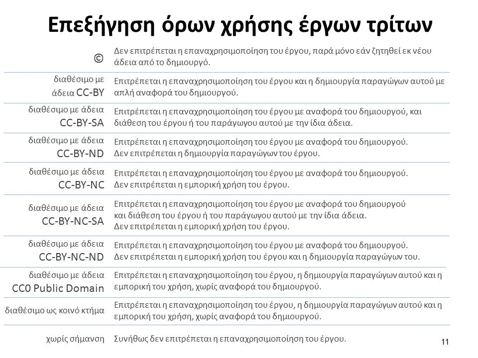 Επεξήγηση όρων χρήσης έργων τρίτων 11 Δεν επιτρέπεται η επαναχρησιμοποίηση του έργου, παρά μόνο εάν ζητηθεί εκ νέου άδεια από το δημιουργό. © διαθέσιμ