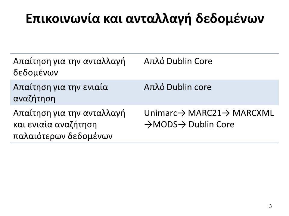 Επικοινωνία και ανταλλαγή δεδομένων 3 Απαίτηση για την ανταλλαγή δεδομένων Απλό Dublin Core Απαίτηση για την ενιαία αναζήτηση Απλό Dublin core Απαίτησ