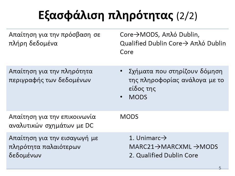Εξασφάλιση πληρότητας (2/2) 5 Απαίτηση για την πρόσβαση σε πλήρη δεδομένα Core→MODS, Απλό Dublin, Qualified Dublin Core→ Απλό Dublin Core Απαίτηση για