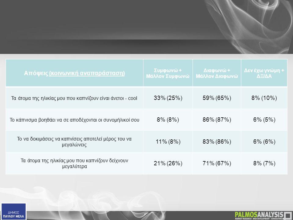 Απόψεις (κοινωνική αναπαράσταση) Συμφωνώ + Μάλλον Συμφωνώ Διαφωνώ + Μάλλον Διαφωνώ Δεν έχω γνώμη + ΔΞ/ΔΑ Τα άτομα της ηλικίας μου που καπνίζουν είναι άνετοι - cool 33% (25%)59% (65%)8% (10%) Το κάπνισμα βοηθάει να σε αποδέχονται οι συνομήλικοί σου 8% (8%)86% (87%)6% (5%) Το να δοκιμάσεις να καπνίσεις αποτελεί μέρος του να μεγαλώνεις 11% (8%)83% (86%)6% (6%) Τα άτομα της ηλικίας μου που καπνίζουν δείχνουν μεγαλύτερα 21% (26%)71% (67%)8% (7%)