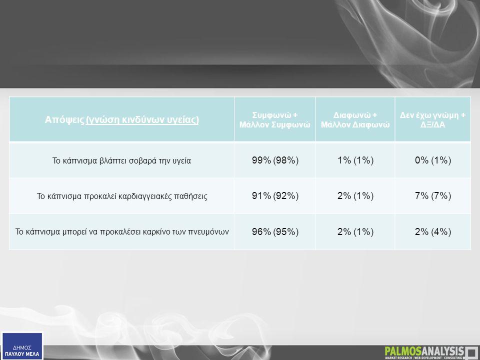 Απόψεις (γνώση κινδύνων υγείας) Συμφωνώ + Μάλλον Συμφωνώ Διαφωνώ + Μάλλον Διαφωνώ Δεν έχω γνώμη + ΔΞ/ΔΑ Το κάπνισμα βλάπτει σοβαρά την υγεία 99% (98%)1% (1%)0% (1%) Το κάπνισμα προκαλεί καρδιαγγειακές παθήσεις 91% (92%)2% (1%)7% (7%) Το κάπνισμα μπορεί να προκαλέσει καρκίνο των πνευμόνων 96% (95%)2% (1%)2% (4%)