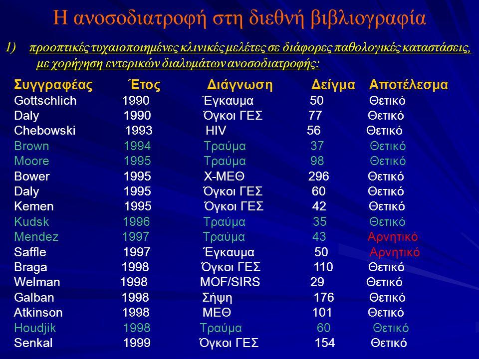 Η ανοσοδιατροφή στη διεθνή βιβλιογραφία 1) προοπτικές τυχαιοποιημένες κλινικές μελέτες σε διάφορες παθολογικές καταστάσεις, με χορήγηση εντερικών διαλυμάτων ανοσοδιατροφής: Συγγραφέας Έτος Διάγνωση Δείγμα Αποτέλεσμα Gottschlich 1990 Έγκαυμα 50 Θετικό Daly 1990 Όγκοι ΓΕΣ 77 Θετικό Chebowski 1993 ΗIV 56 Θετικό Brown 1994 Τραύμα 37 Θετικό Moore 1995 Τραύμα 98 Θετικό Bower 1995 Χ-ΜΕΘ 296 Θετικό Daly 1995 Όγκοι ΓΕΣ 60 Θετικό Kemen 1995 Όγκοι ΓΕΣ 42 Θετικό Kudsk 1996 Τραύμα 35 Θετικό Mendez 1997 Τραύμα 43 Αρνητικό Saffle 1997 Έγκαυμα 50 Αρνητικό Braga 1998 Όγκοι ΓΕΣ 110 Θετικό Welman 1998 MOF/SIRS 29 Θετικό Galban 1998 Σήψη 176 Θετικό Atkinson 1998 ΜΕΘ 101 Θετικό Houdjik 1998 Τραύμα 60 Θετικό Senkal 1999 Όγκοι ΓΕΣ 154 Θετικό