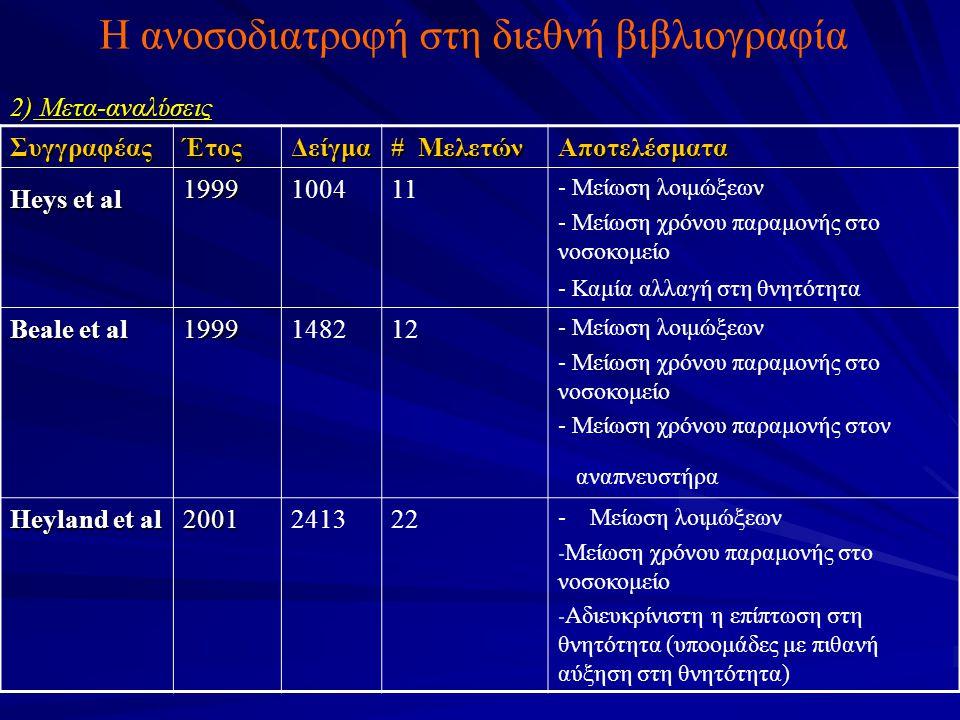 Η ανοσοδιατροφή στη διεθνή βιβλιογραφία 2) Μετα-αναλύσεις ΣυγγραφέαςΈτοςΔείγμα # Μελετών Αποτελέσματα Heys et al 1999100411 - Μείωση λοιμώξεων - Μείωση χρόνου παραμονής στο νοσοκομείο - Καμία αλλαγή στη θνητότητα Beale et al 1999148212 - Μείωση λοιμώξεων - Μείωση χρόνου παραμονής στο νοσοκομείο - Μείωση χρόνου παραμονής στον αναπνευστήρα Heyland et al 2001241322 - Μείωση λοιμώξεων - Μείωση χρόνου παραμονής στο νοσοκομείο - Αδιευκρίνιστη η επίπτωση στη θνητότητα (υποομάδες με πιθανή αύξηση στη θνητότητα)