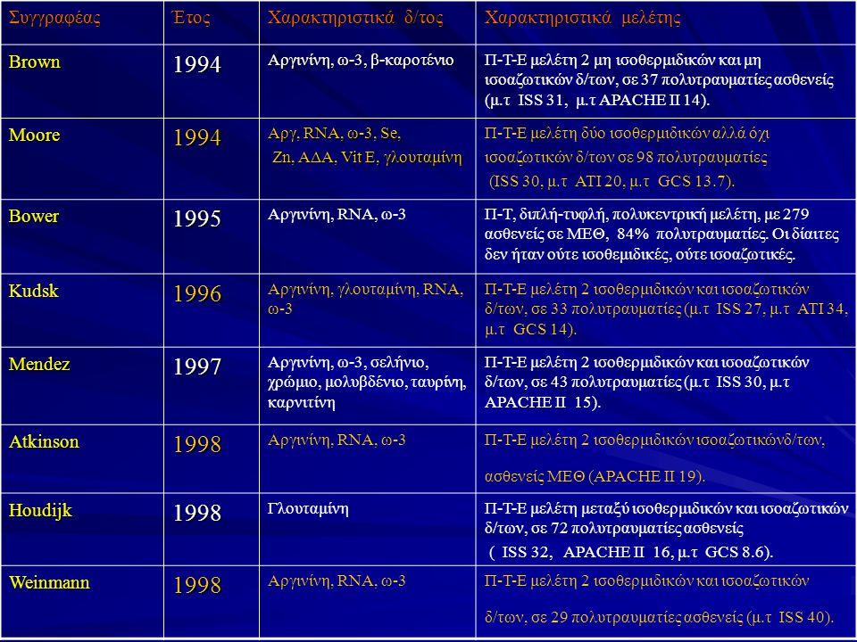 ΣυγγραφέαςΈτος Χαρακτηριστικά δ/τος Χαρακτηριστικά μελέτης Brown1994 Αργινίνη, ω-3, β-καροτένιο Π-Τ-Ε μελέτη 2 μη ισοθερμιδικών και μη ισοαζωτικών δ/των, σε 37 πολυτραυματίες ασθενείς (μ.τ ISS 31, μ.τ APACHE II 14).