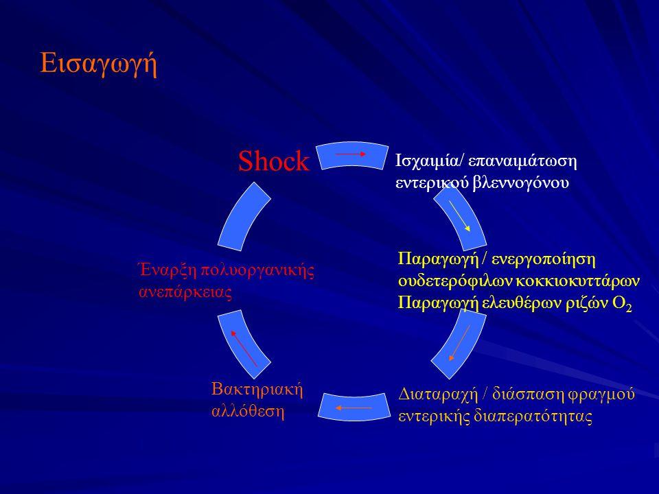 Εισαγωγή Ισχαιμία/ επαναιμάτωση εντερικού βλεννογόνου Παραγωγή / ενεργοποίηση ουδετερόφιλων κοκκιοκυττάρων Παραγωγή ελευθέρων ριζών Ο2 Διαταραχή / διάσπαση φραγμού εντερικής διαπερατότητας Βακτηριακή αλλόθεση Έναρξη πολυοργανικής ανεπάρκειας Shock
