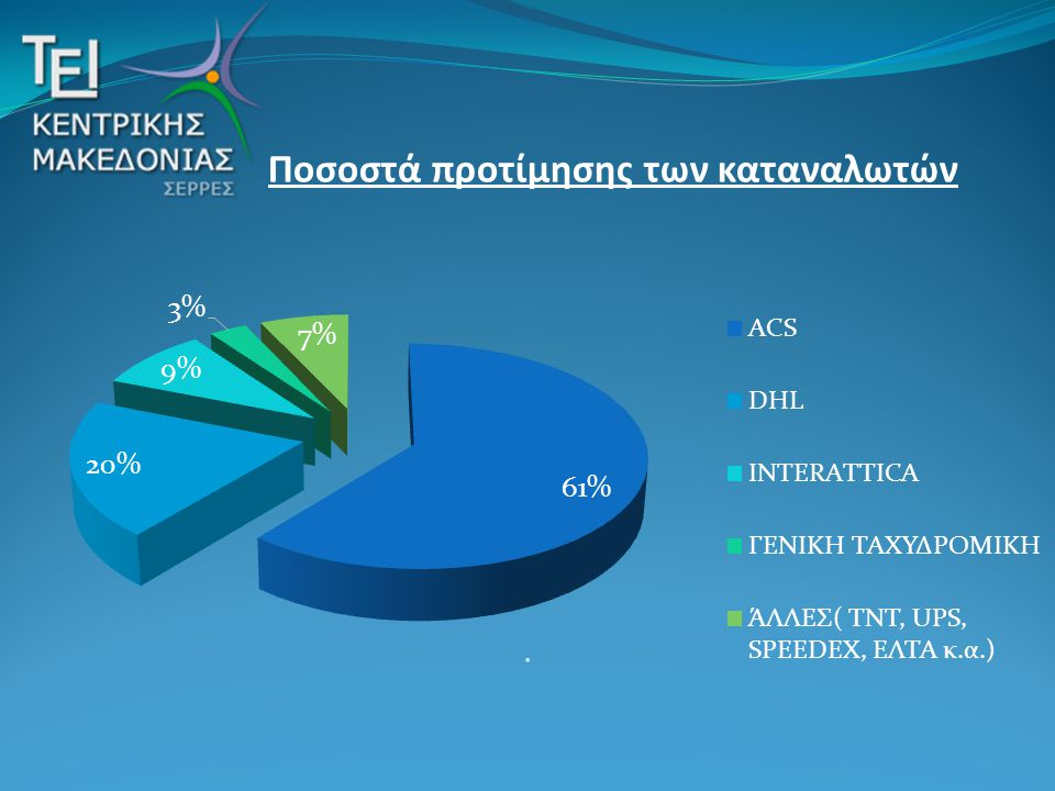 . Ποσοστά προτίμησης των καταναλωτών