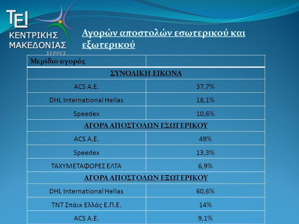 Μερίδιο αγοράς ΣΥΝΟΛΙΚΗ ΕΙΚΟΝΑ ACS Α.Ε.37,7% DHL International Hellas18,1% Speedex10,6% ΑΓΟΡΑ ΑΠΟΣΤΟΛΩΝ ΕΣΩΤΕΡΙΚΟΥ ACS Α.Ε.49% Speedex13,3% ΤΑΧΥΜΕΤΑΦΟ