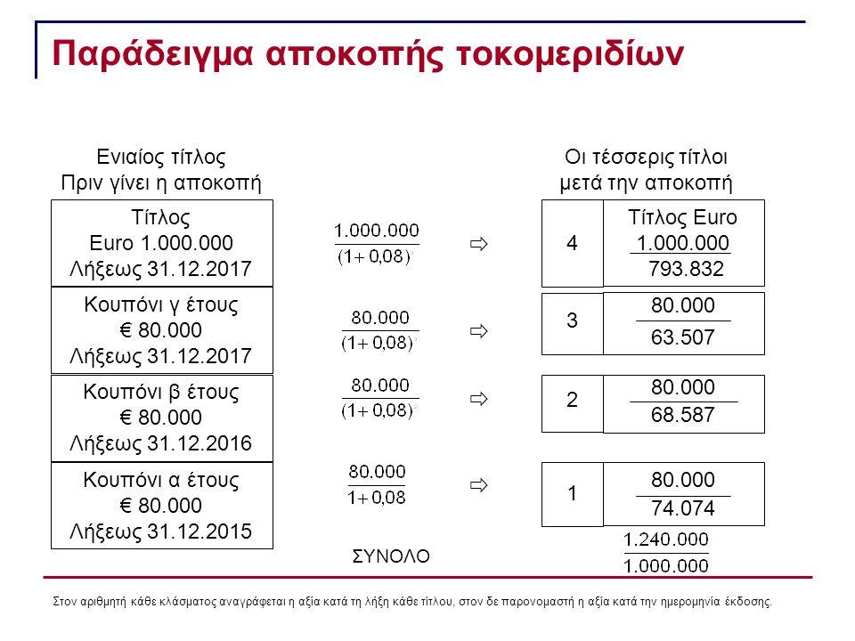 Παράδειγμα αποκοπής τοκομεριδίων Ενιαίος τίτλος Πριν γίνει η αποκοπή Τίτλος Euro 1.000.000 Λήξεως 31.12.2017 Κουπόνι γ έτους € 80.000 Λήξεως 31.12.2017 Κουπόνι β έτους € 80.000 Λήξεως 31.12.2016 Κουπόνι α έτους € 80.000 Λήξεως 31.12.2015 80.000 68.587 Οι τέσσερις τίτλοι μετά την αποκοπή Τίτλος Euro 1.000.000 793.832 4 80.000 63.507 3 2 80.000 74.074 1     ΣΥΝΟΛΟ Στον αριθμητή κάθε κλάσματος αναγράφεται η αξία κατά τη λήξη κάθε τίτλου, στον δε παρονομαστή η αξία κατά την ημερομηνία έκδοσης.