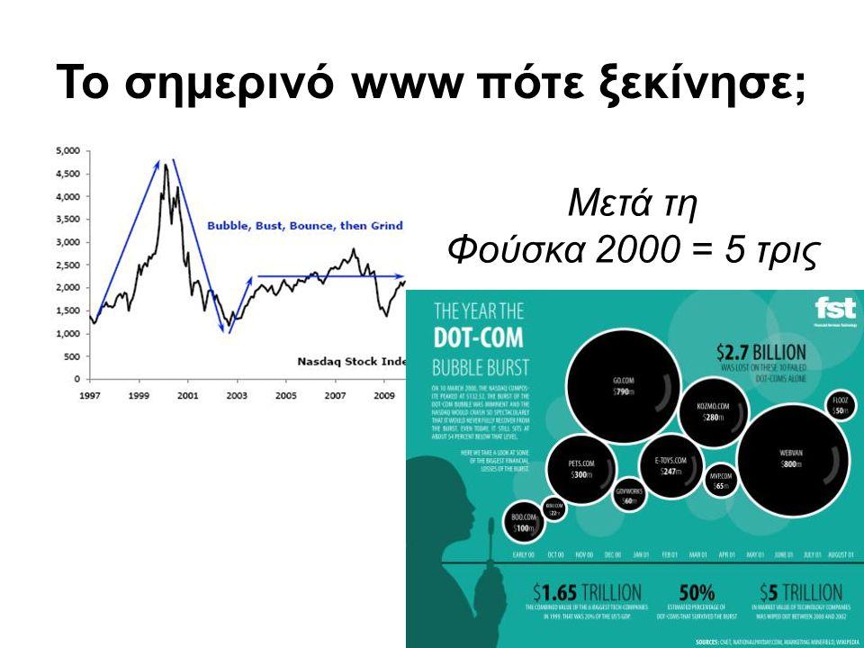 Το σημερινό www πότε ξεκίνησε; 13 Μετά τη Φούσκα 2000 = 5 τρις