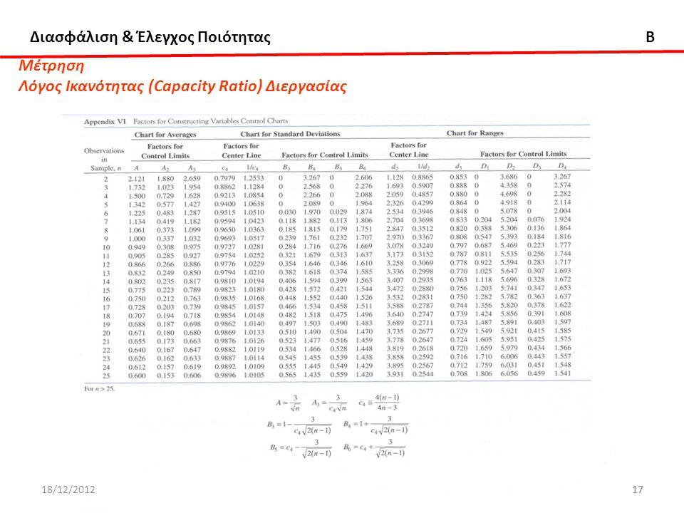 Διασφάλιση & Έλεγχος Ποιότητας B ΔΧ17ΔΧ17 Μέτρηση Λόγος Ικανότητας (Capacity Ratio) Διεργασίας 18/12/2012