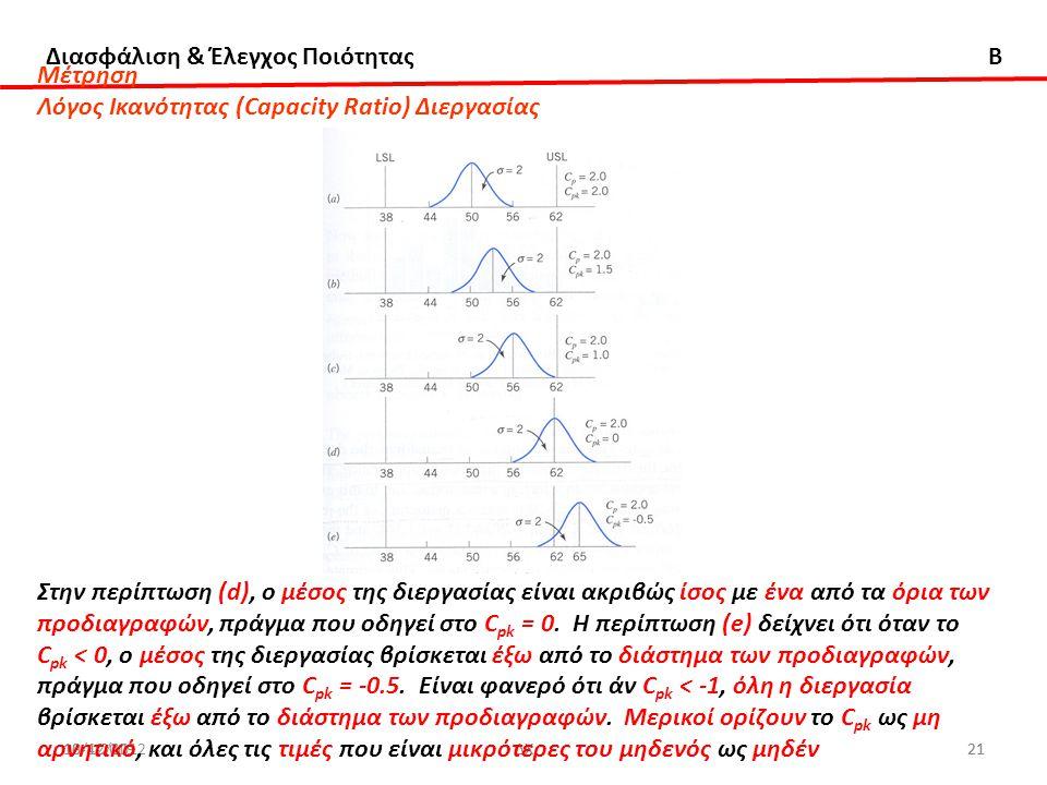 Διασφάλιση & Έλεγχος Ποιότητας B 18/12/2012ΔΧ2110-4-2009ΔΧ21 Μέτρηση Λόγος Ικανότητας (Capacity Ratio) Διεργασίας Στην περίπτωση (d), ο μέσος της διερ