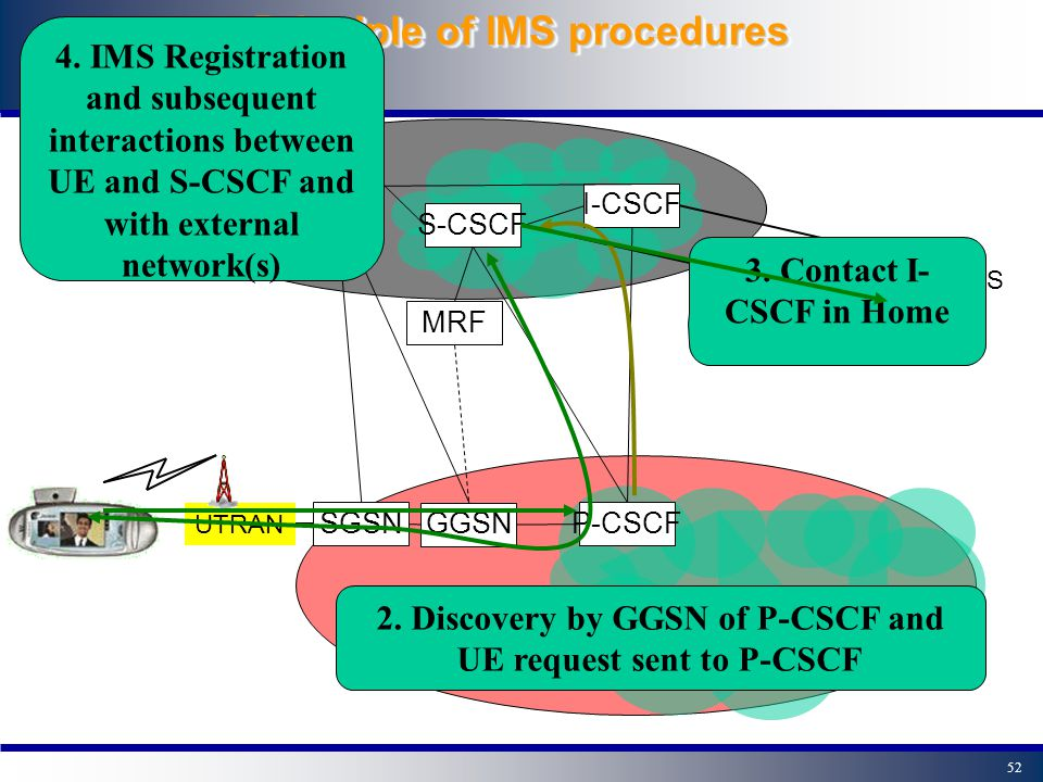 51 Principle of IMS procedures 1. Establishment of Transport Bearers and PDP context S-CSCF I-CSCF GGSN SGSN HSS P-CSCF UTRAN MRF Other IP/IMS network