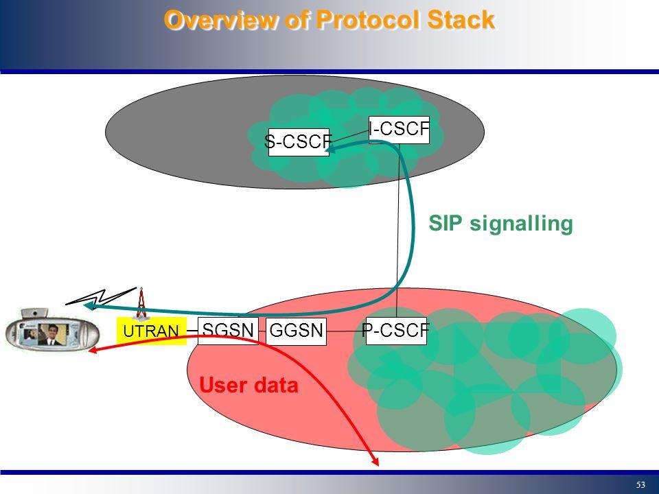 52 Principle of IMS procedures S-CSCF I-CSCF GGSN SGSN HSS P-CSCF UTRAN MRF Other IP/IMS network 2.