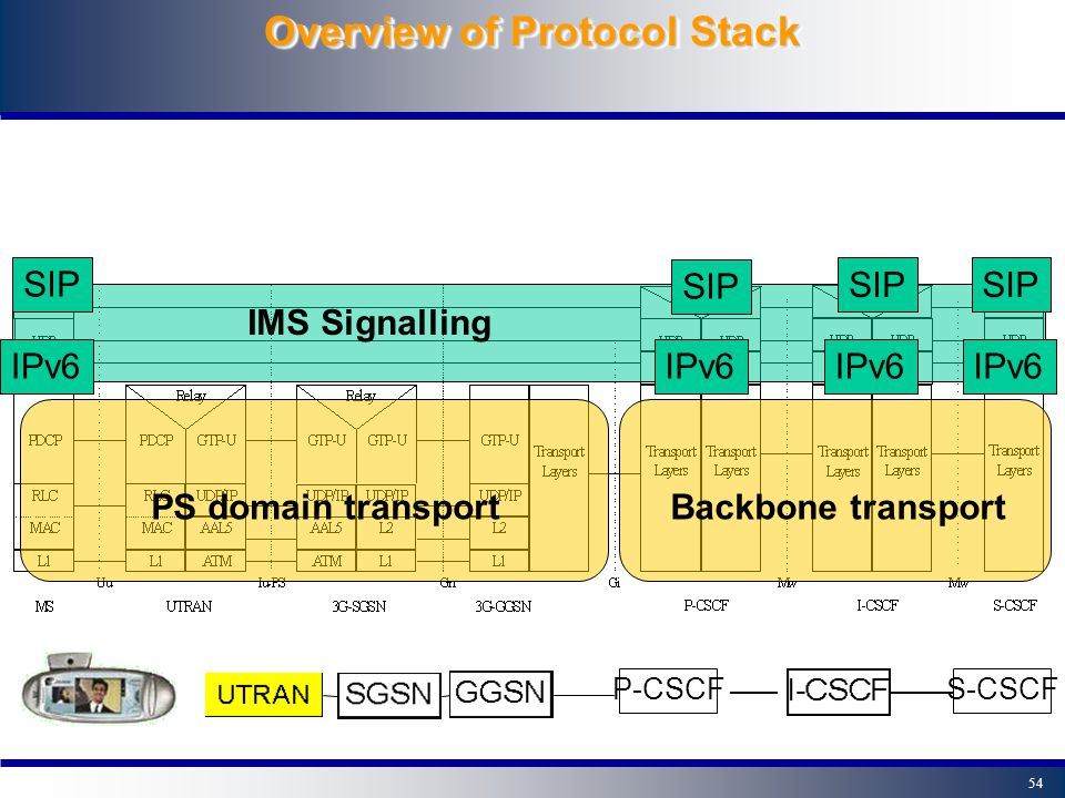 53 Overview of Protocol Stack S-CSCF I-CSCF GGSN SGSN P-CSCF UTRAN SIP signalling User data