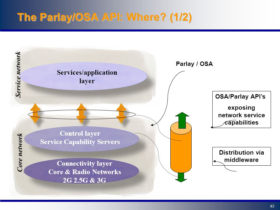 61 The Parlay/OSA API: Why.(2/2) This is a win-win situation.