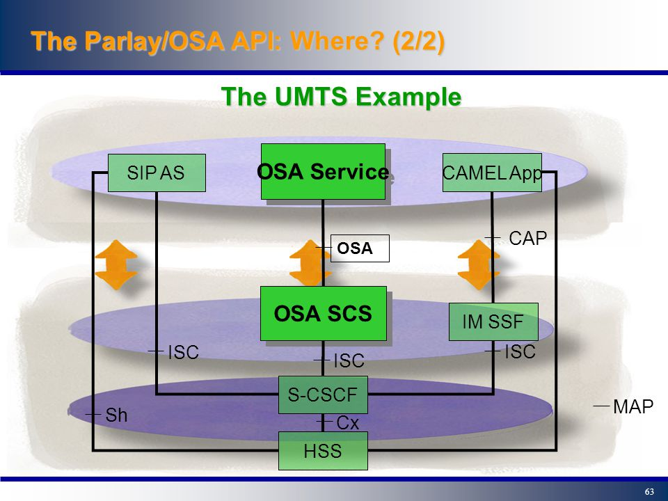 62 Services/application layer Control layer Service Capability Servers Connectivity layer Core & Radio Networks 2G 2.5G & 3G Core network Service network OSA/Parlay API's exposing network service capabilities Distribution via middleware Parlay / OSA The Parlay/OSA API: Where.