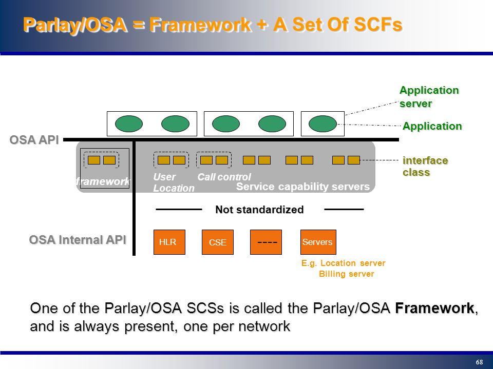 67 Parlay/OSA Terminology: SCSs and SCFs - The Parlay/OSA Gateway consists of several Service Capability Servers (SCS): functional entities that provi
