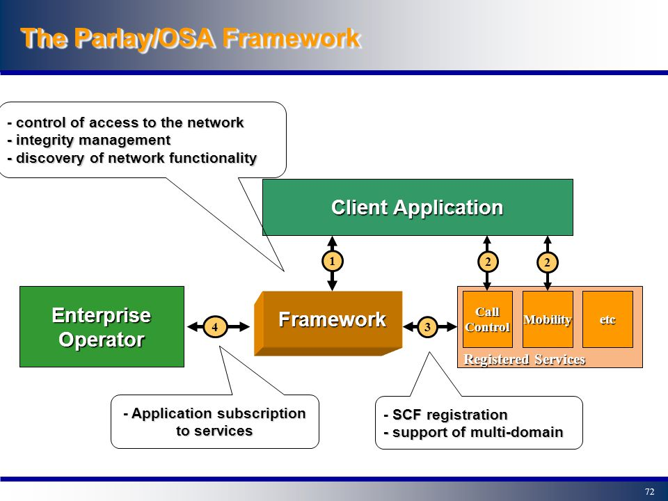 71OutlineOutline 0- Introduction 1- A closer look at Parlay/OSA 2- The Parlay/OSA Framework - Framework functionality - How does it work? 3- Example P