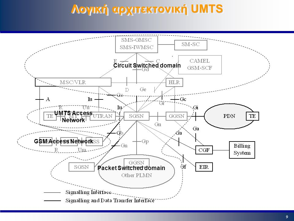 9 Λογική αρχιτεκτονική UMTS Circuit Switched domain UMTS Access Network GSM Access Network Packet Switched domain