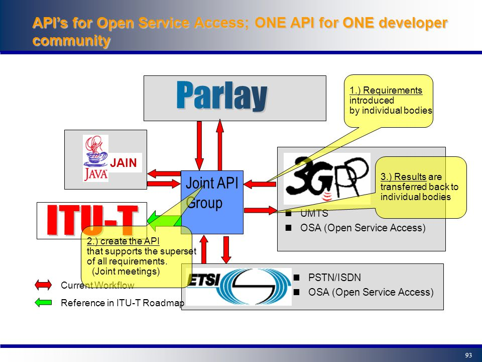 92 Today's Parlay/OSA Joint Activities - Today 3GPP, ETSI and Parlay have joined forces to specify a single API for the whole developer community - Re